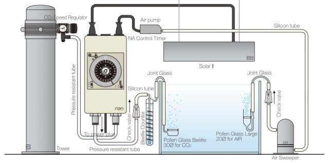 ADA Aqua Design Amano System