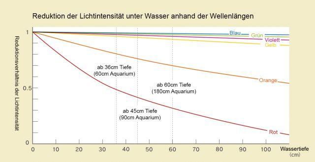 ADA - LichtintensitätSchaubild