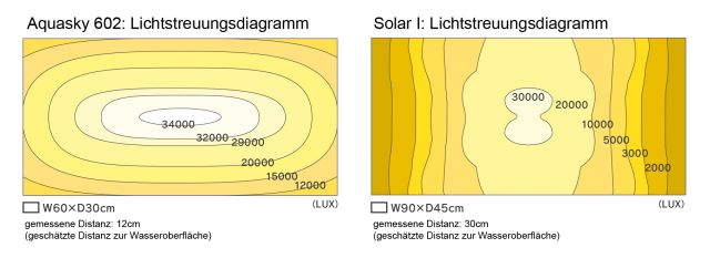 ADA - Aquasky Solar I Solar II compared