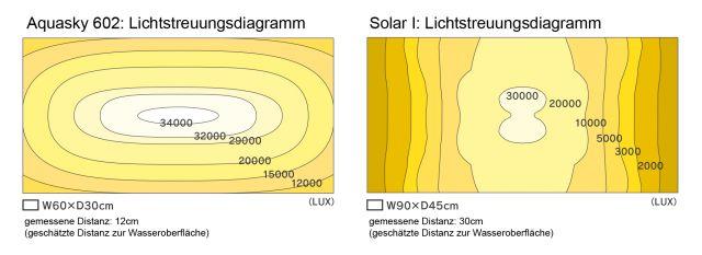 ADA - Aquasky Solar I Solar II compared