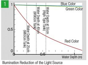 Ausbreitung des roten Lichtes