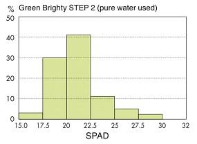 ADA STEP 2 Leitungswasser