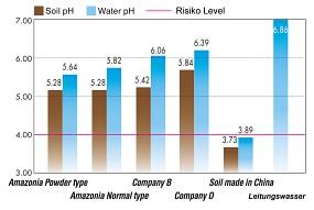 ADA Soil Vergleich PH Wert