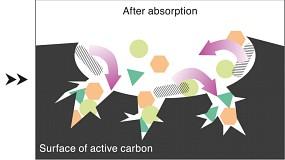 ADA Aktivkohlewirkung 2