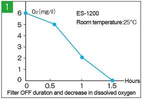 Sauerstoffkonsum von Mikroorganismen