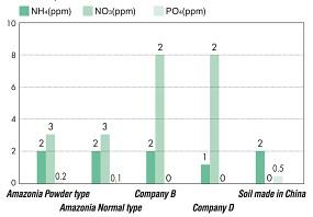 ADA Soil NP Wert Vergleich