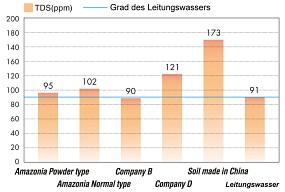 ADA Soil TDS Wert Vergleich