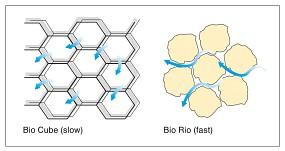 ADA Zusammenhang zwischen Filtermedium und Durchflussrate